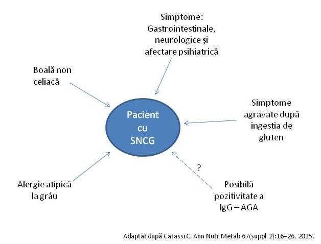 boala celiaca simptome