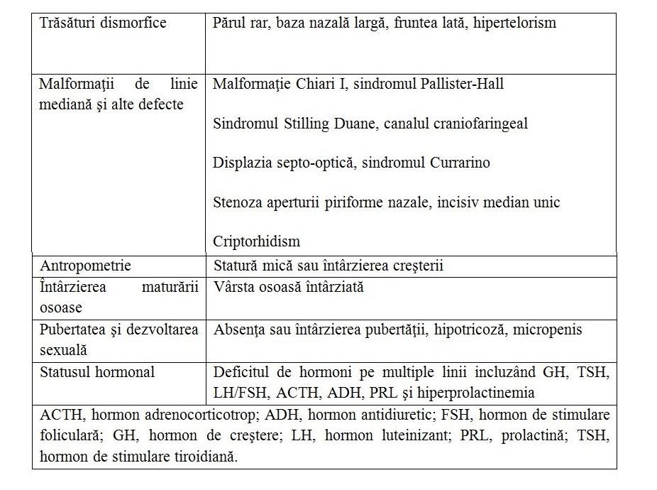 Sindromul secțiunii de tijă hipotalamo-hipofizară