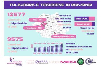 În România, incidența bolilor tiroidiene a crescut de 3 ori în ultimii 6 ani